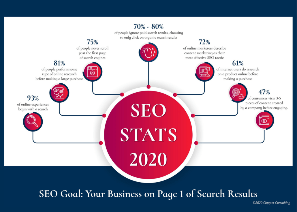 Essentials of SEO Marketing: Components and Types of SEO