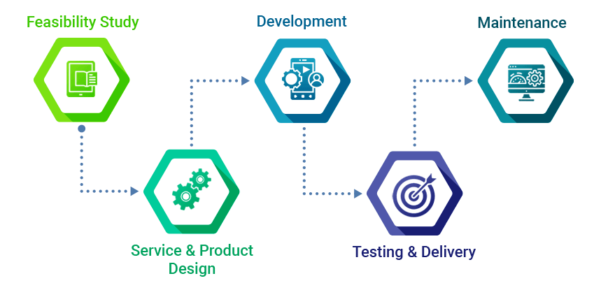 App Development Company Process