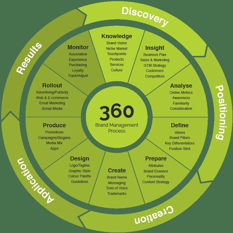 Digital Marketing Agency Services in Pakistan