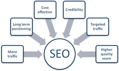 Seo Services Agency in Karachi